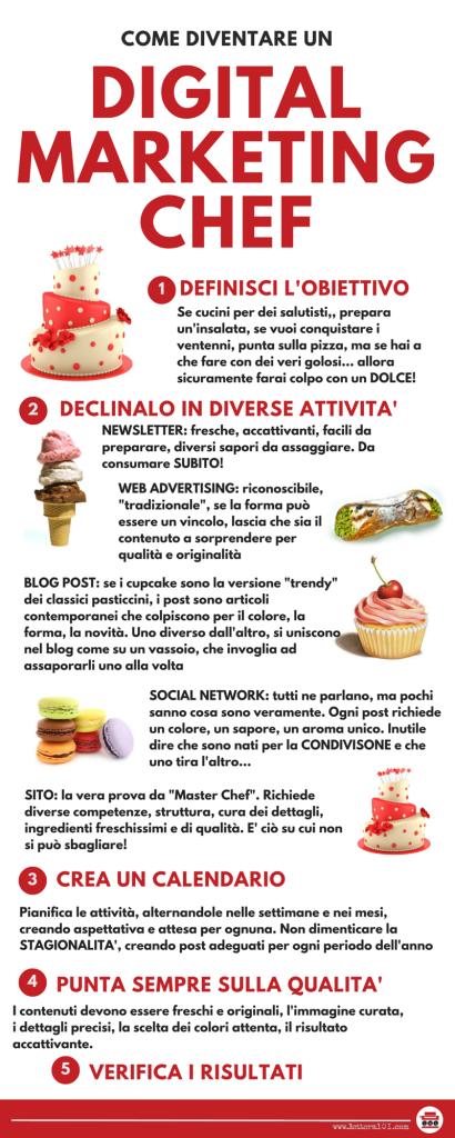 Infografica Digital Marketing