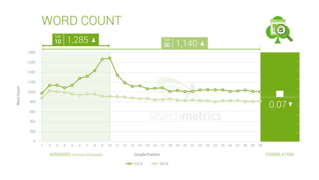 SEARCHMETRICS content_word-count