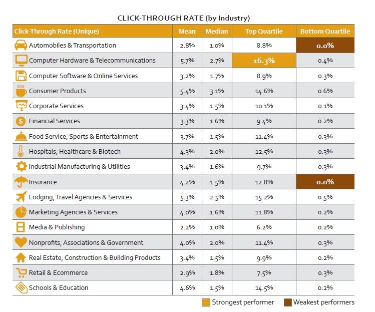 silverpop - CTR per Industry