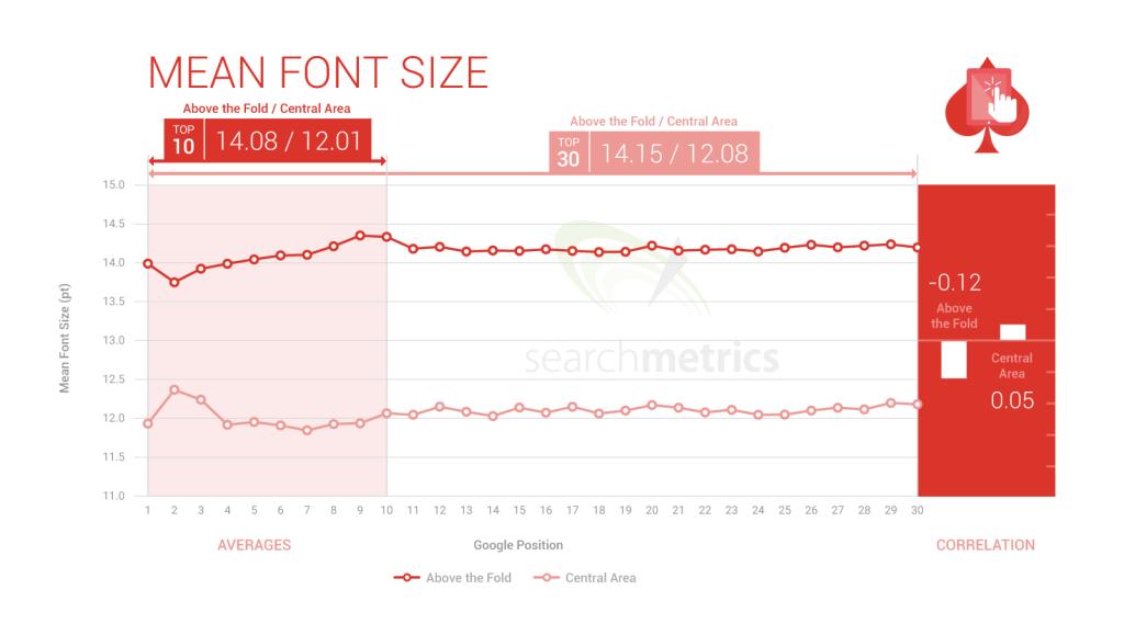 SEARCHMETRICS ux_font-size
