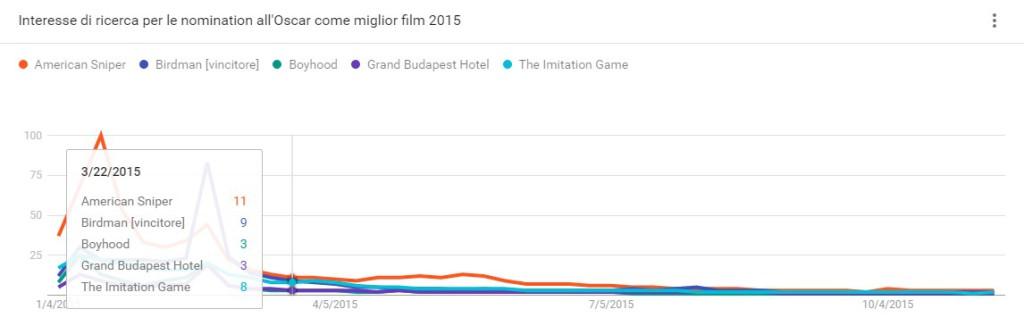 ricerche su google_Oscar 2015