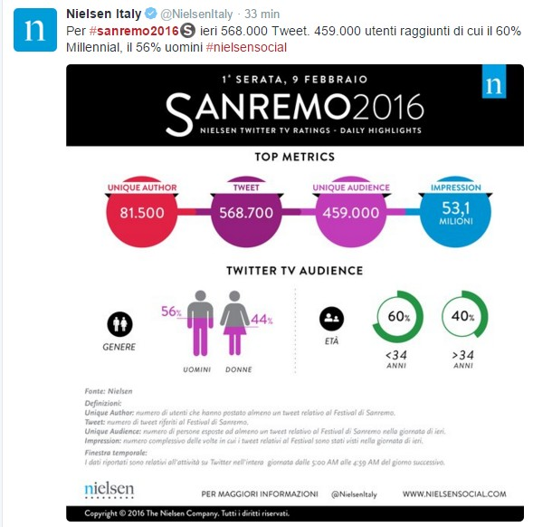 Nielsen Tweet Sanremo 9 feb