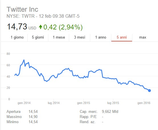 Twitte Inc Stock value