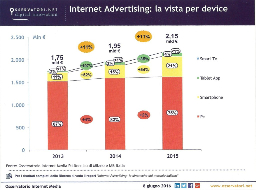 Internet Advertising per device
