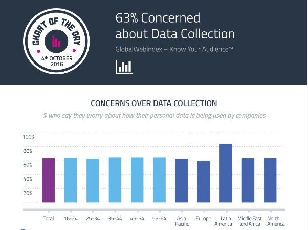 GWI concern-about-data-collection-oct-16