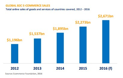 e-commerce ww data 2016