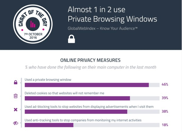 GWI use-of-private-browsing-oct-16