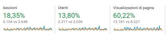 Google Analytics dati