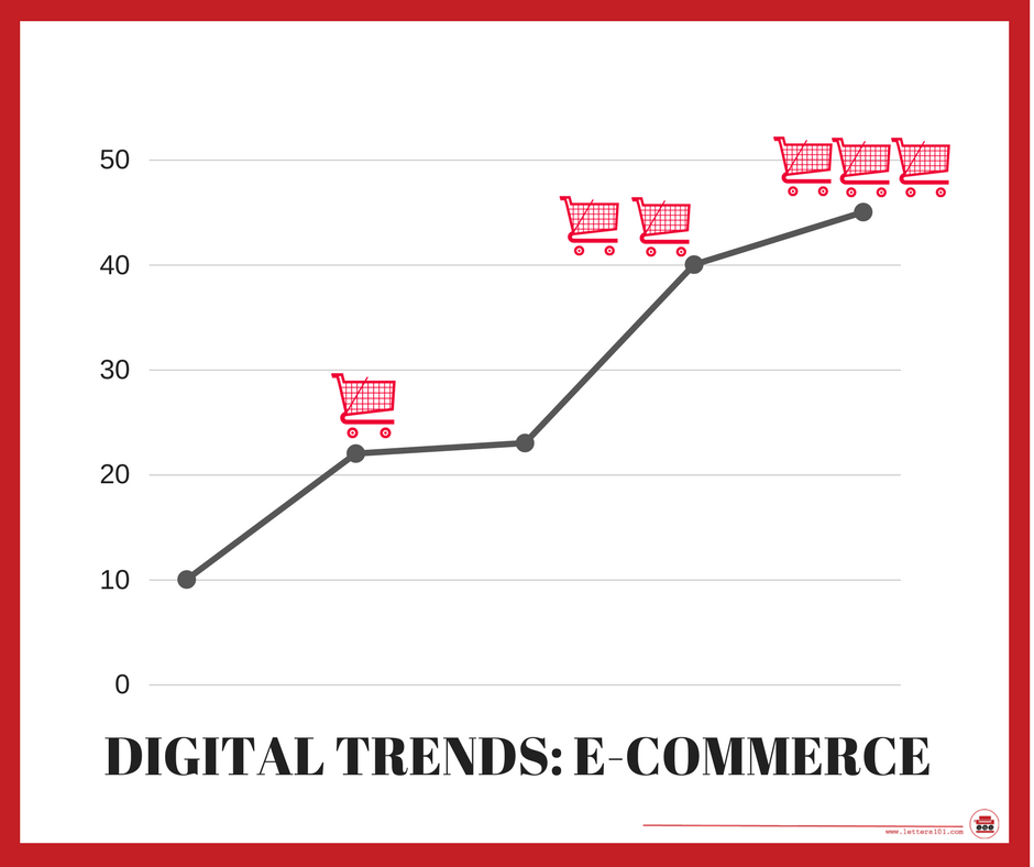 digital trends- e-commerce