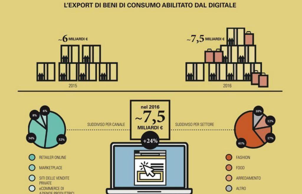 Dati e-commerce export - PoliMi Mar 2017