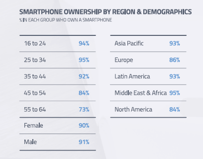 GWI_Mobile ownership by region - demographics