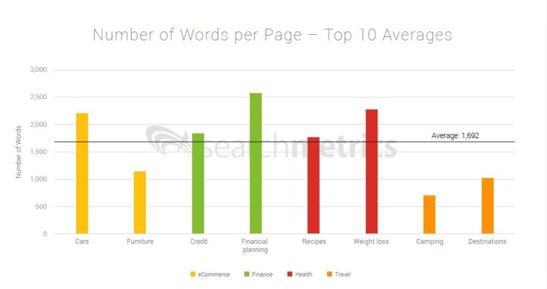 Ranking factors: words per page