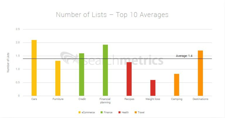 Ranking factors: # of lists