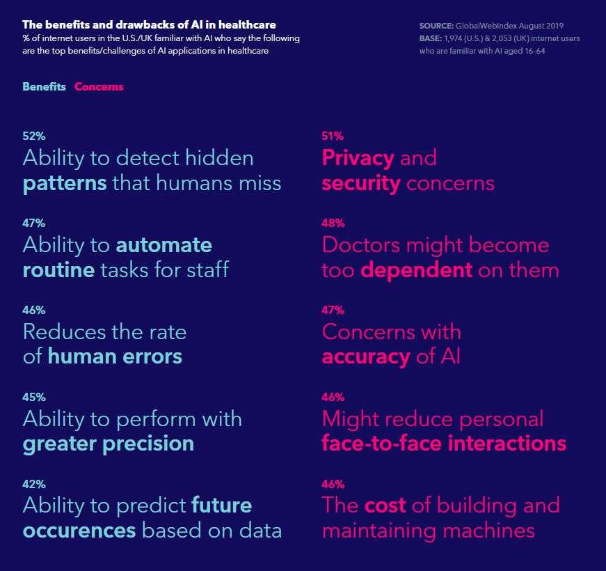 AI e sanità 2019
